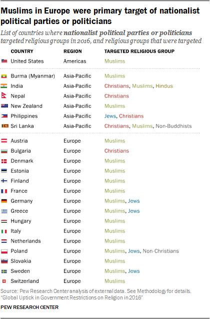 Prestížna štúdia potvrdzuje nárast nacionalizmu a reštrikcií voči náboženstvám vo svete